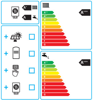Класс энергосбережения