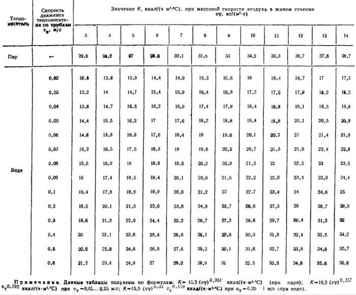 Справочник проектировщика «Внутренние санитарно-технические устройства» часть вторая (И.Г. Староверов, 1977 г.), стр. 414, табл. II.3