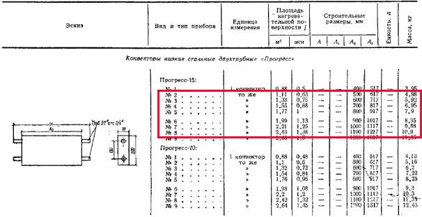 Справочник проектировщика «Внутренние санитарно-технические устройства» (И.Г. Староверов, 1975 г.), таблица 12.1, стр. 44