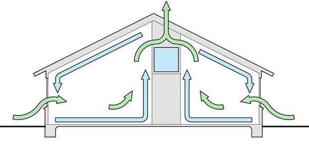 Нормы воздухопроницаемости ограждающих конструкций