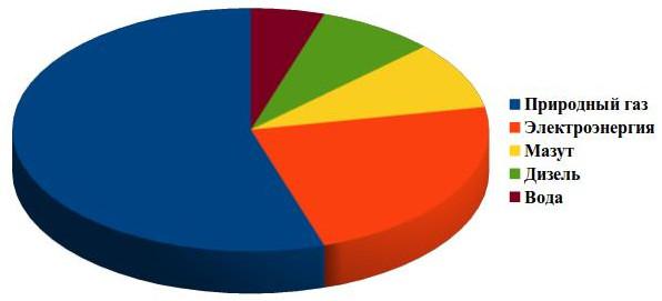 самые энергозатратные процессы и сектора