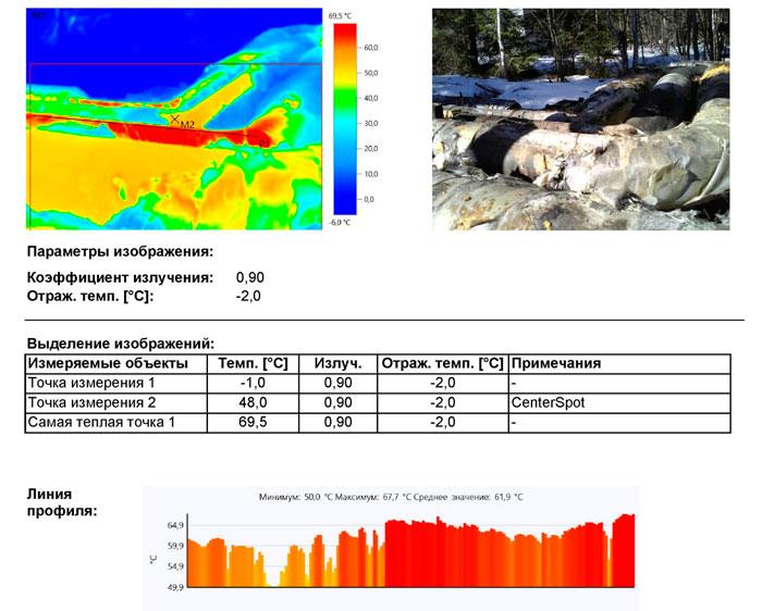 потери тепловой энергии в тепловых сетях