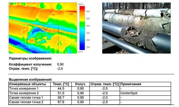 Обследование тепловой сети. Карты дефектов и выявленные тепловые потери