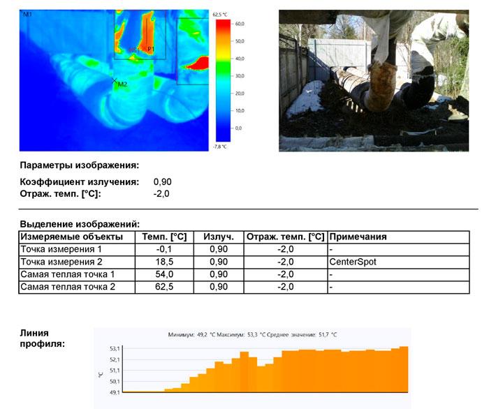 определение тепловых потерь в тепловых сетях