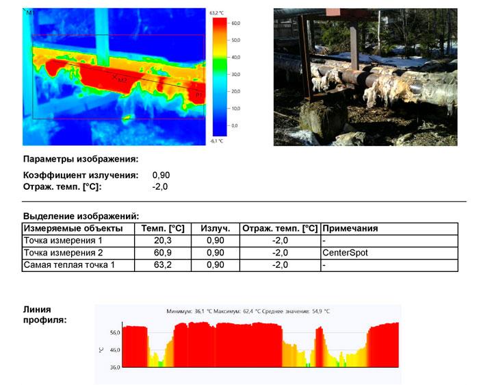 Частичное разрушение теплоизоляции трубопроводов с теплоносителем
