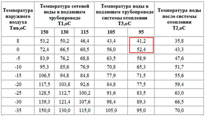 Определение действительного температурного графика системы отопления. Тепловизионный контроль отопления