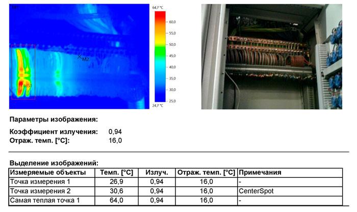 Панель управление прачечной панель 2. Тепловизионный контроль электрооборудования