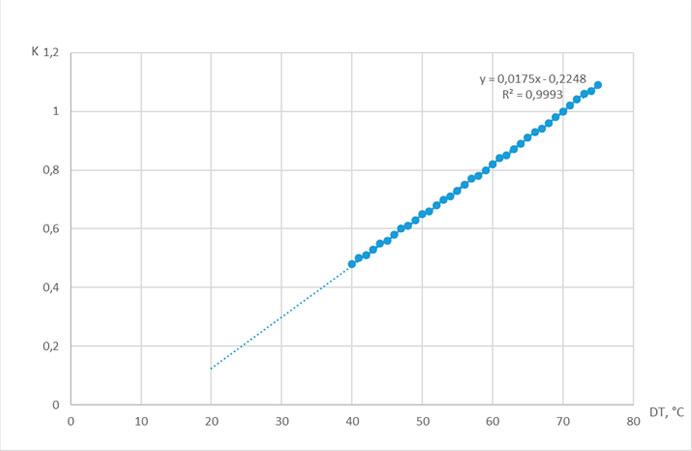 Зависимость поправочного коэффициента К от параметра DT. Обследование отопления здания