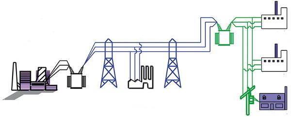 Стоимость мощности электроэнергии - пример расчета для третьей - шестой ценовых категорий