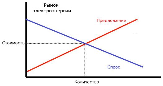 Стоимость объема покупки электрической энергии на рынке электроэнергии
