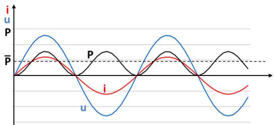 Экономия электроэнергии на предприятии за счет компенсации реактивной мощности
