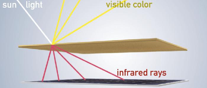 №23 Solaxess повышает эффективность солнечных батарей