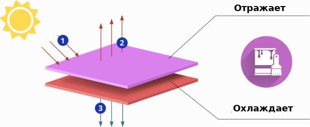 Технология №24 Охлаждающая краска